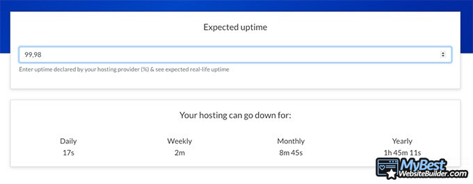 1&1 hosting reviews: 99,98% uptime.