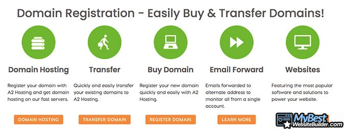 A2 Hosting reviews: domain name registration.