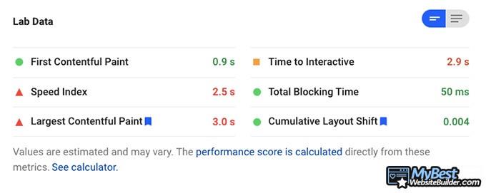 Bluehost reviews: site speed statistics.