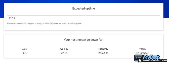 HostGator review: uptime example.